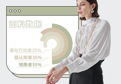 基于POP后台2020.11-2021.1月用户下载量TOP互动数据,综合评选出女装化纤/混纺面料爆款TOP热榜。在近三个月榜单中,以柔软雪纺面料和实用混纺面料为主,分别均占78%、60%,其次是涤棉混纺面料、复古碎花面料和轻奢蕾丝面料。女装化纤面料爆款数据中实用混纺面料关注度在稳步提升,实穿舒适性的需求使得实用混纺面料占据主流面料之一。另外,所有化纤面料在各品类中下载频次最高的颜色是细雨白和栎桂绿,值得关注。