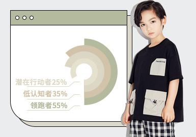 基于对1月用户浏览搜索互动数据的统计,综合推出男童T恤单品TOP热榜。在1月数据表现中,风格主要以时尚休闲、日韩风格为主,其中街头潮牌占比有所上升。在图案表现上字母、动物、条纹为主要应用元素做数据参考,受大牌LOGO运用以及街潮款式影响,字母图案的比例位居第一。在工艺上,拼接工艺的运用占比呈下降趋势,假两件的廓形运用占比较为平稳,贴布工艺成为表达个性设计的首选,关注度有所上升。