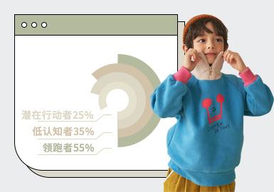 基于对1-2月用户浏览搜索互动数据的统计,综合推出男童卫衣单品TOP热榜。在1-2月数据表现中,风格主要以日韩、时尚休闲为主,而受国潮元素影响,街头潮牌风格款式占比在1-2月的关注度有所上升。图案上,字母、动物为主要图案元素,结合插画运用手法趣味生动。工艺上,定位印花的占比最高,结合拼接、绣花等多工艺混合运用,让款式的细节与品质变得更强,其中口袋贴布的装饰运用,彰显设计细节。