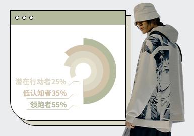 根据POP2月份用户下载量的TOP100男装T恤&卫衣数据分析,街头潮牌和时尚休闲风格较上月都有一定的增长,新锐设计则下降2%。图案方向,文字一直是T恤和卫衣设计中不可或缺的设计元素,艺术画和模块化设计的图案在本月也有一定的涉及,可持续关注。工艺方向,还是以拼接设计为主,少量的解构设计更加个性化的展现。加宽垫肩的设计、科幻图案设计、破洞及立体的装饰的设计可作为店铺形象款陈列,吸引消费者眼球。