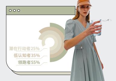 根据POP2-4月份女装连衣裙单品数据库用户下载量TOP100进行分析,通过数据分析连衣裙中成熟优雅风格关注度大幅度提升,简欧中淑风格次之,棉麻解构市场有回温趋势。廓形方面收腰设计成为重点,实穿性的需求使得工装型、运动型款式关注度极速提高。工艺方面拼接工艺仍是设计主流,解构及打结工艺都有较明显的提升。