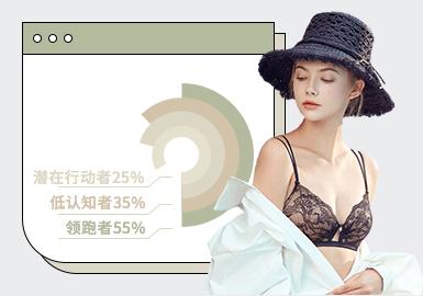 基于3月用户浏览搜索互动数据及专业市场调研分析,综合评选出内衣单品TOP热榜,从数据上来看套装及束身衣搜索量增多,当下消费者也更加看重内衣的舒适性和功能性,设计元素上蕾丝面料依旧占比最大,而蕾丝花边的运用也在逐渐增加,种类也更加精致和多样化